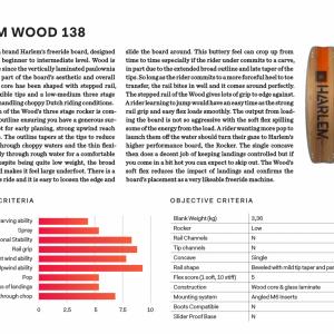 Ultimate Kitetest Harlem Wood